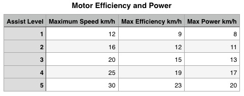 Motor Efficiency and Power