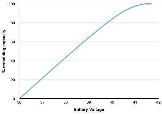 Battery Remaining Capacity